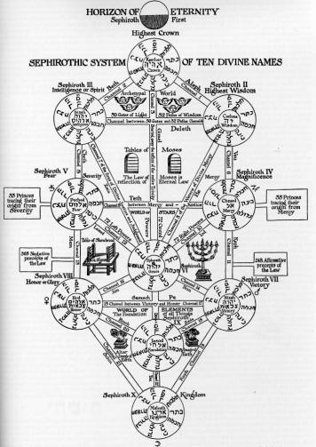 Kircher-ToL SEPHIROTIC SYSTEM